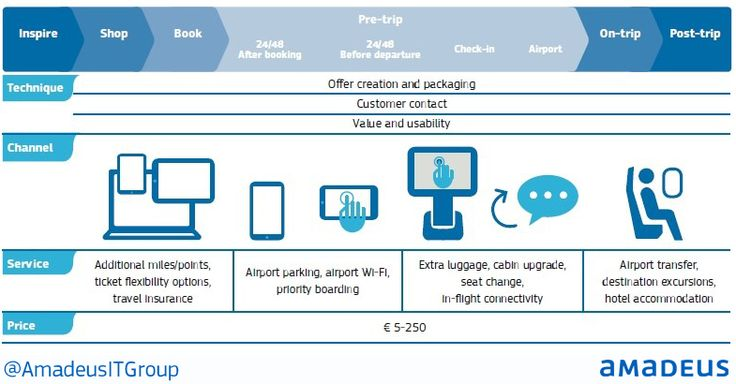 Thinking like a retailer: Using personalisation to drive sales for airlines  #Personalisation