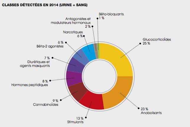 Jeux Olympiques 2016 : quels sont les produits dopants utilisés par les sportifs ? - Sciencesetavenir.fr