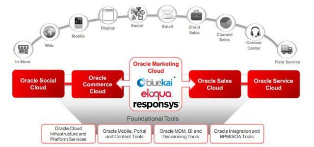 Oracle expande su Marketing Cloud con BlueKai