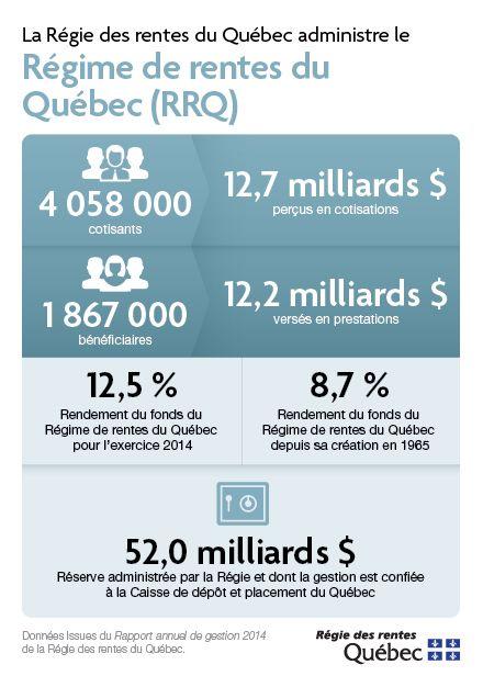 Données du Rapport annuel de gestion 2014 de la Régie des rentes du Québec
