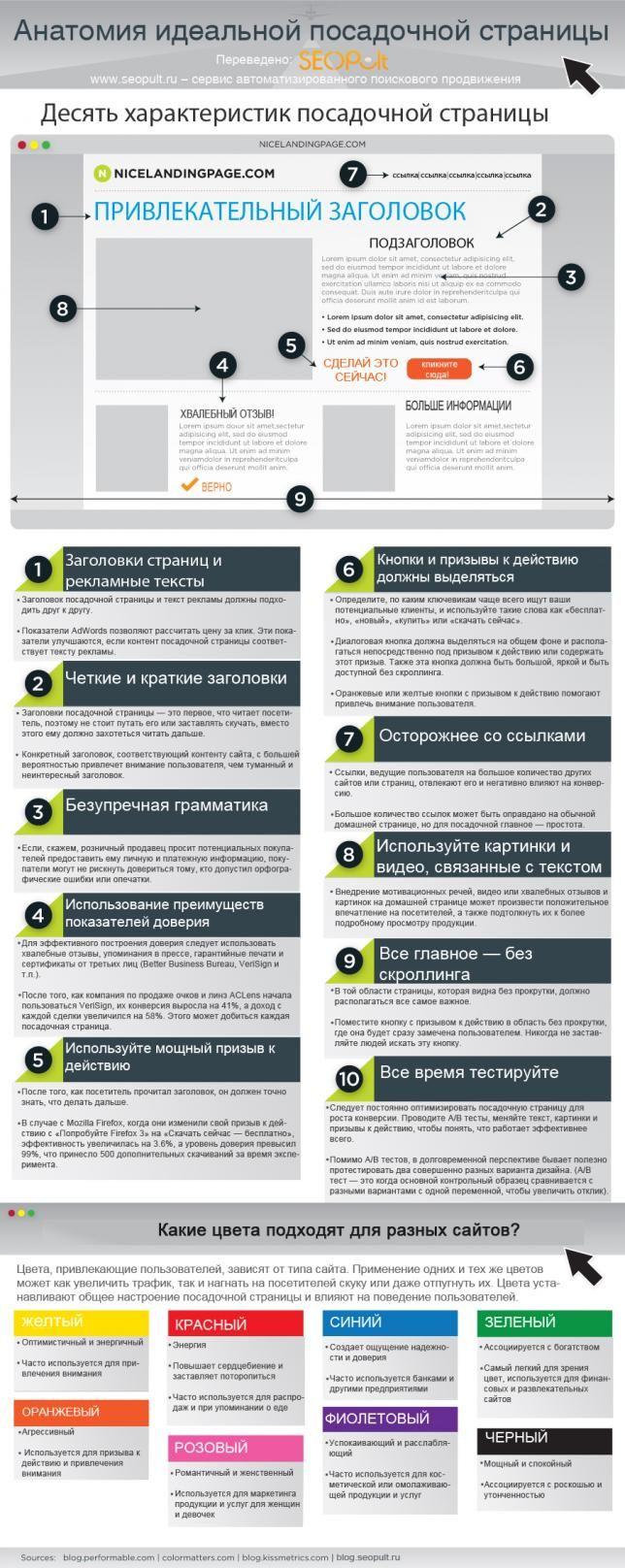 Как создать идеальную посадочную страницу?  http://cossa.ru/articles/155/20893/