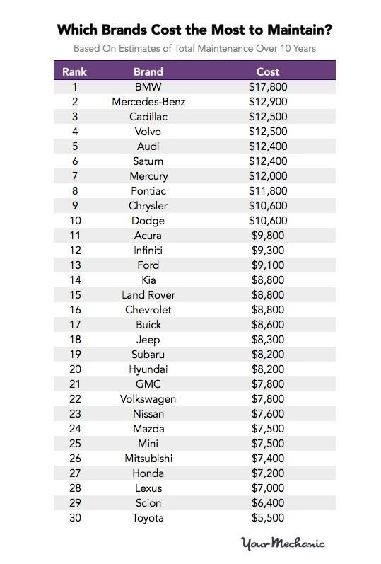Ranking of the most expensive common car brands in America for maintenance during a 10 year span. Article listing the most expensive car models in comments.