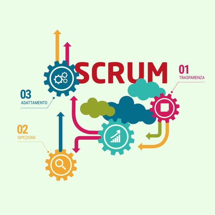 Scrum è il framework più utilizzato nello sviluppo Agile del software perché è davvero straordinario. Ma cosa lo rende tale? In una parola, la semplicità. Il manifesto Agile (qui trovi in breve la differenza tra la metodologia Agile e gli altri metodi di sviluppo software) non fornisce degli step concreti per la realizzazione di prodotti, ma dà soltanto dei princìpi da seguire. Per questo...