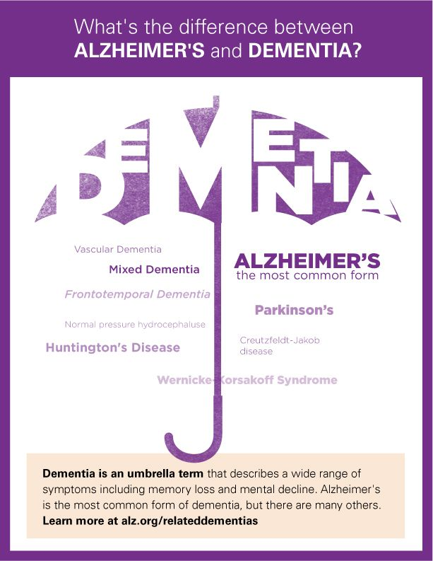What's the difference between Alzheimer's and Dementia? To find out more information contact Agape Hospice in Camden. (803) 424-2519