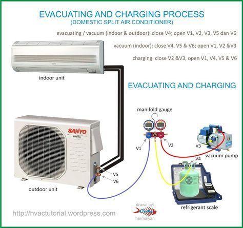 System Evacuating Charging Process Aire Acondicionado Split