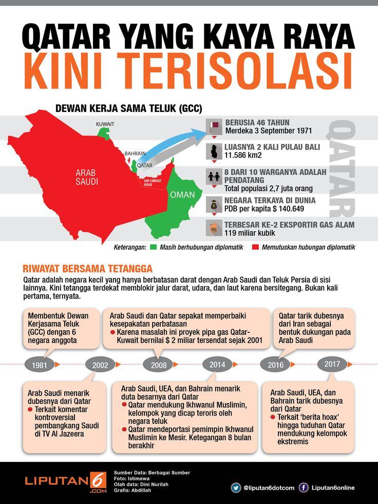 Naik Turun Hidup Bertetangga di Negara Teluk_Infografis