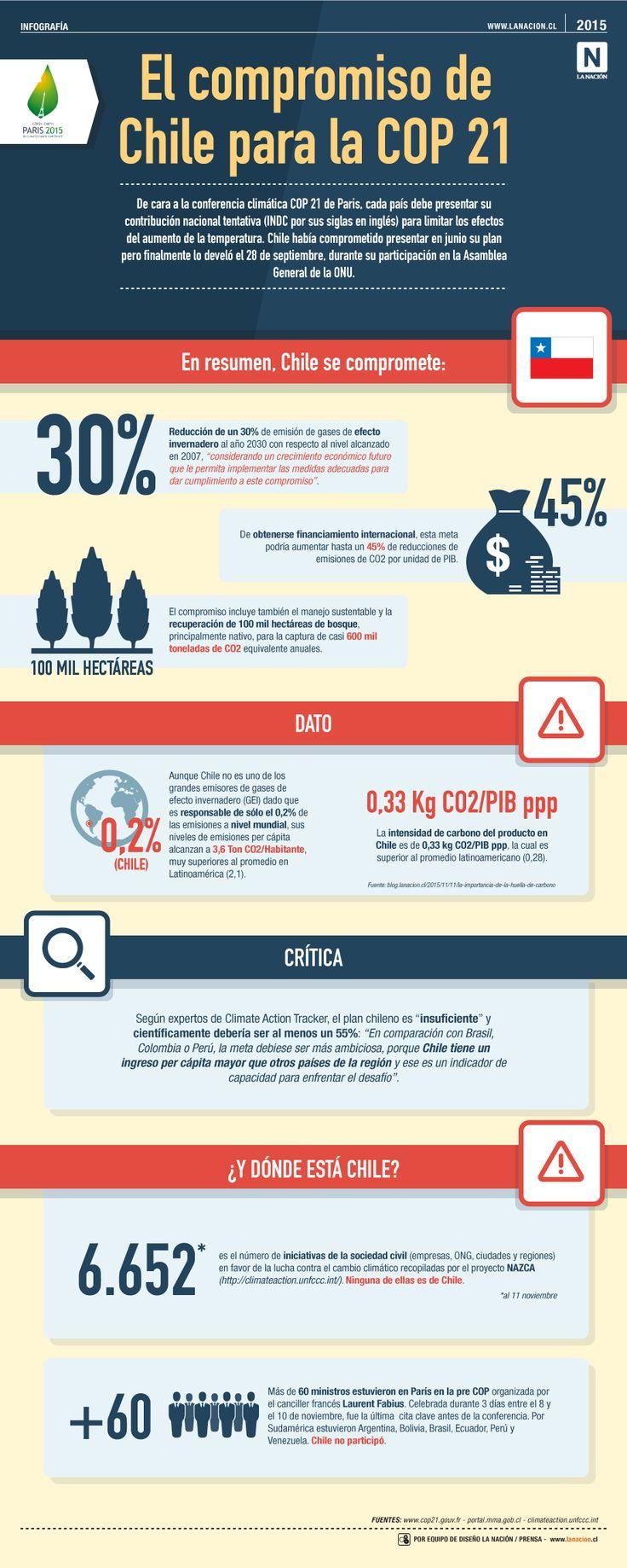 ¿Cuál es el granito de arena de Chile para la COP 21 de París?  #cop21