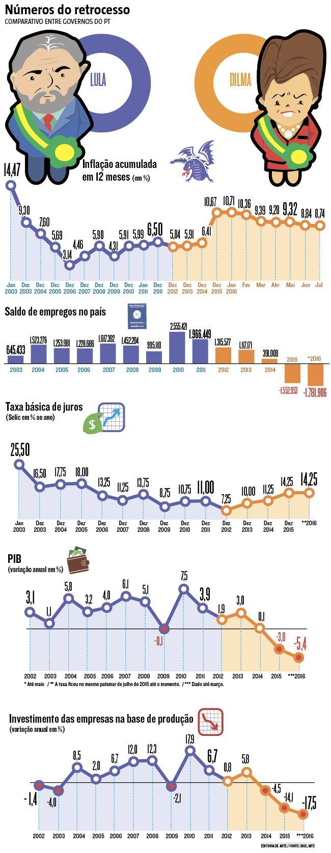 Existe, de fato, uma nítida deterioração dos indicadores econômicos entre o fim da era Lula, em dezembro de 2011, e o afastamento de Dilma Rousseff, em maio deste ano.  (31/08/2016) #Impeachment #Dilma #Lula #PT #Presidente #Infográfico #Infografia #HojeEmDia