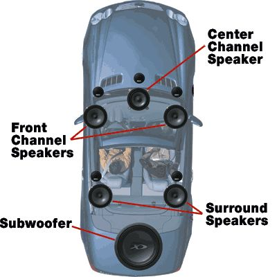 Surround Sound Setup Ideas for your car | ... promise of mobile multichannel audio - Multichannel Music in Your Car  - more amazing cars here: http://themotolovers.com