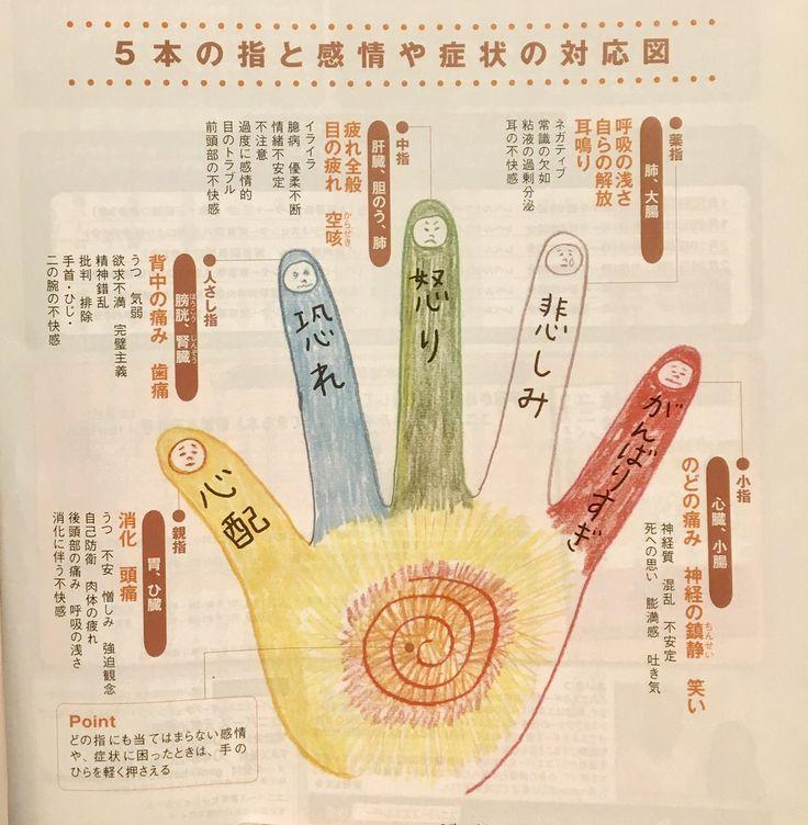 ゆほびか最新3月号でご紹介している「指つかみ」が大反響をいただいています。  鍼灸師の加藤貞樹先生によると、指つかみは「仁神術」という、大正時代に日本で生まれ…