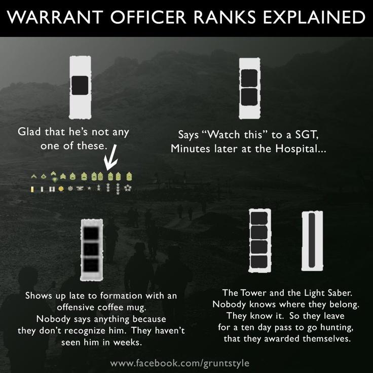 Warrant Officer Ranks Explained