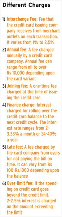 credit card charges capital one