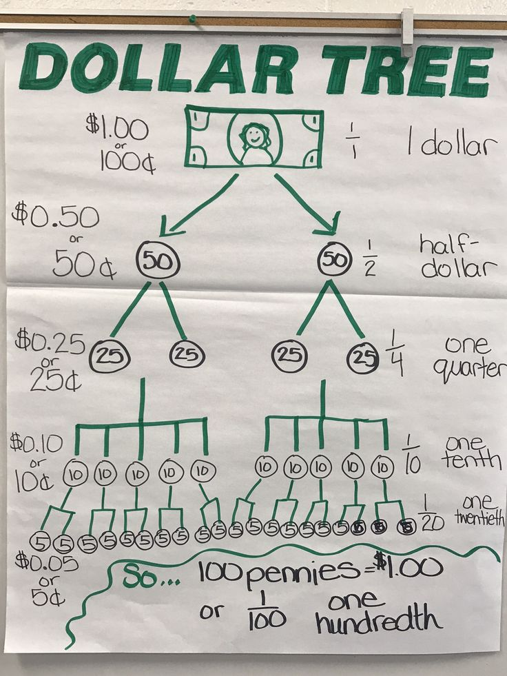 Fractions and money 4th grade math | Gifted Math | Math ...