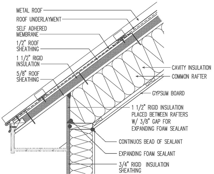 Metal Roof Section Detail Roof Cladding Roof Sheathing