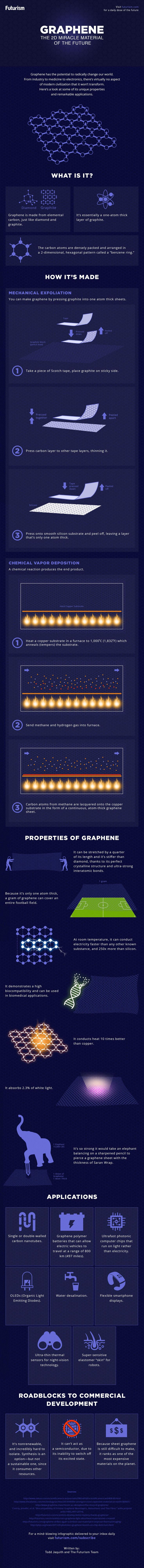 Graphene could lead to major advancements in electric car batteries, robotic skin, and even water desalination.   But what is it, and why hasn't it changed the world yet? http://futurism.com/images/graphene-the-wonder-material-of-the-future-infographic/?utm_campaign=coschedule&utm_source=pinterest&utm_medium=Futurism&utm_content=Graphene%3A%20The%20Miracle%20Material%20of%20the%20Future%20%5BINFOGRAPHIC%5D