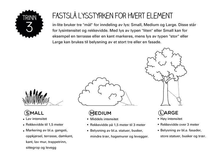 Lysplan trinn 3: Fastslå lysstyrken for hvert element