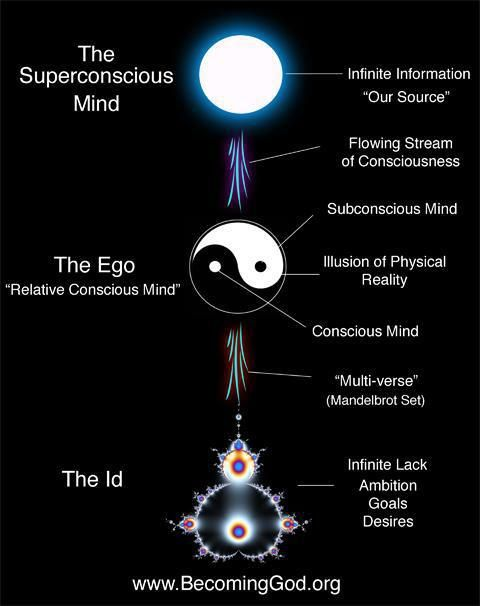 """Each Multiverse represents a polarity of Male and Female energies. The Female, Goddess or Id (energy / being) inhabiting the interior, and the Male, God or Superconscious (energy / being) surrounding it. ~ Every particle or Soul also has it's Male or Female counterpart. ~ M.S.M. Gish ~ Miks' Pics """"Quantum and Theological Mechanics"""" board @ http://www.pinterest.com/msmgish/quantum-and-theological-mechanics/"""