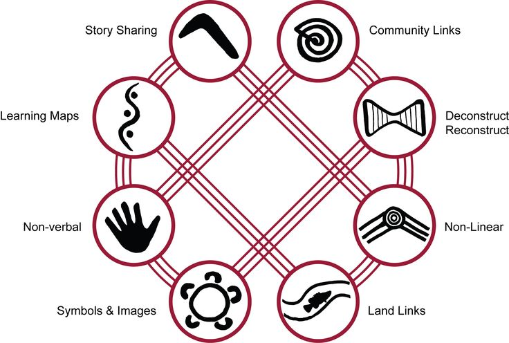 8 Aboriginal Ways of Learning Tell a story. Make a plan. Think and do. Draw it. Take it outside. Try a new way. Watch first, then do. Share ...
