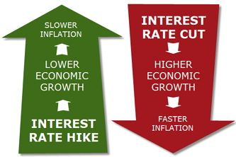 Effect Of Inflation On Interest Rates