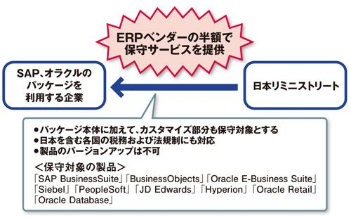 News & Trend - ERP製品をベンダーの半額で保守:ITpro