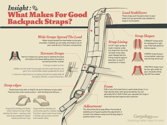 Refers more to walking backpacks but interesting little bit about the shape of the strap that might be useful.