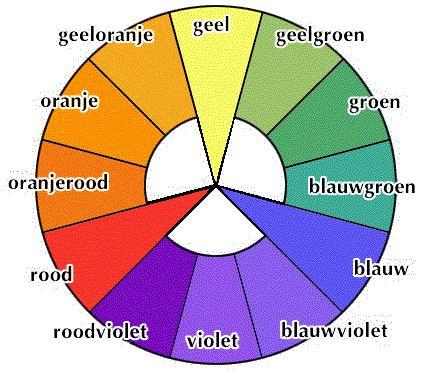 De kleurencirkel met de primairen (geel, blauw en rood), de secundairen (oranje, violet, groen) en tertiairen (geeloranje, roodoranje, roodviolet, blauwviolet, blauwgroen, geelgroen). Alle kleuren recht tegenover elkaar in de cirkel  zijn zgn. complementairen, deze versterken elkaar en geven harmonische kleurencombinaties. Je kunt het beste een van de tinten sterk afzwakken (offwhite met een spikkeltje van de kleur) de andere tint mag dan meer kleur bevatten.