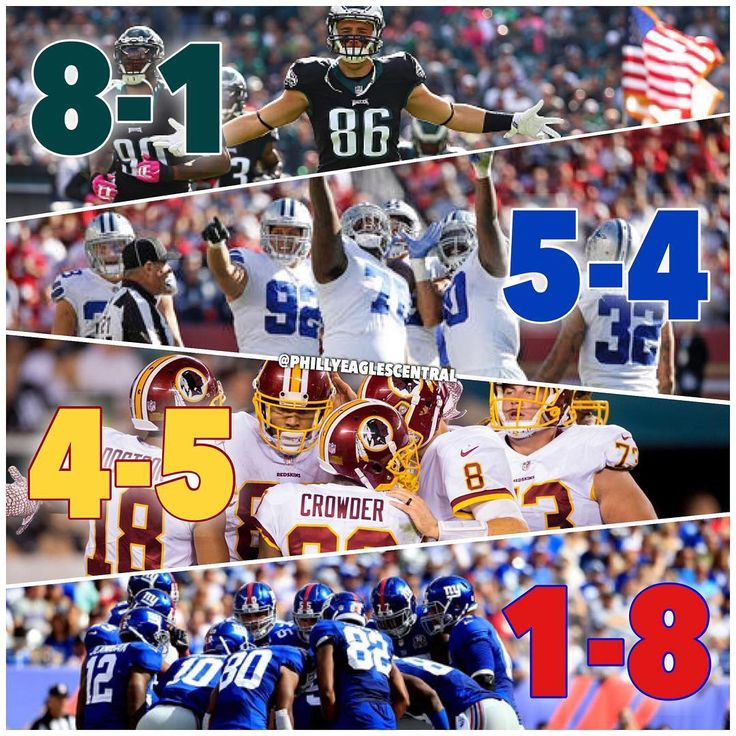 NFC East Standings after Week 10: Eagles keep the same record after the bye week but Cowboys Redskins and Giants all lost which is great news for the Eagles!  So who played the best in Week 10? Who played the worst? #Eagles #FlyEaglesFly #EaglesNation #BleedGreen #WentzWagon #NoPhlyZone #BirdGang #EaglesSalute #EaglesNest #Football #Philadelphia