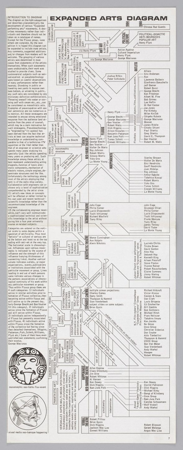 George Maciunas: Expanded Arts Diagram, 1966. From Film Culture—Expanded Arts, no. 43, 1966.