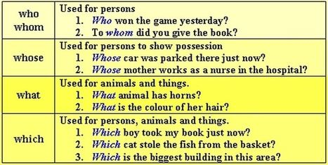 Interrogative Pronouns list and with examples | Learning Basic English, to Advanced Over 700 On-Line Lessons and Exercises Free | Scoop.it