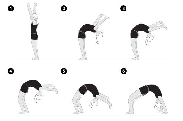 Back Bend   O Back Bend é fundamental em alguns saltos acrobáticos como Handsprings. Não apresse seu corpo quando estiver aprendendo esse ...