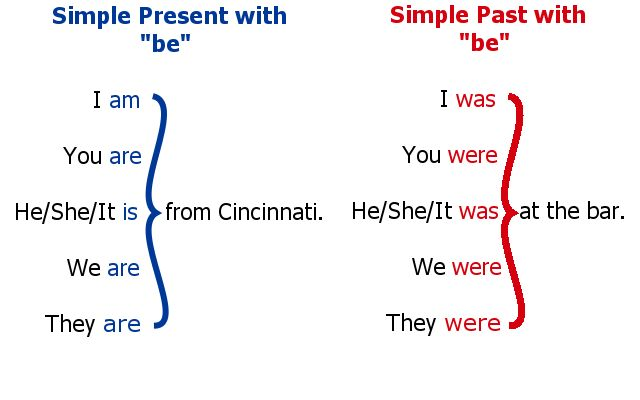 simple present past be