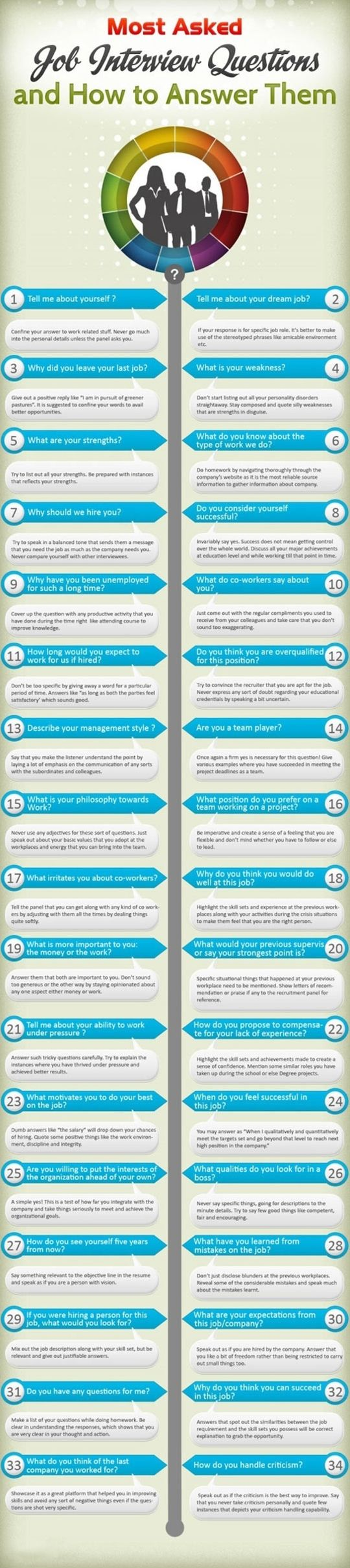 Most asked job interview questions and how to answer them. - Click image to find more DIY & Crafts Pinterest pins