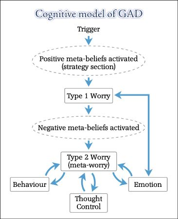 the effectiveness of cognitive behavioral therapy regarding the treatment of mental disorders A large body of research points to cognitive-behavioral therapy as the most effective treatment for anxiety among youth the dynamics of abuse by terri apter phd on july 23, 2018 in domestic.