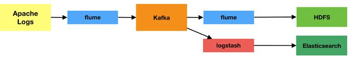 Forays into Kafka - Enabling Flexible Data Pipelines - Rittman Mead Consulting