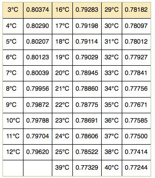 Temperature Effects on Density