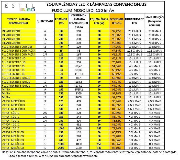 ESTIL LED - Luminárias a led | Tabela de Equivalências