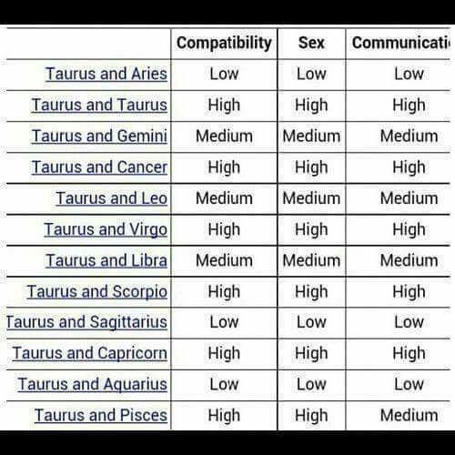 taurus compatibility chart pinterest