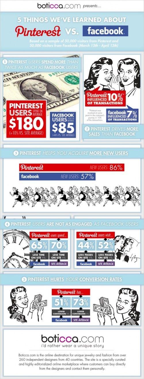 Pinterest supera a Facebook en comercio social - Infografía