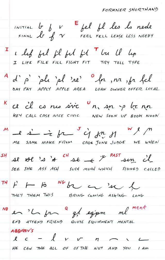 Demonstration Of Forkner Shorthand Principles With Images