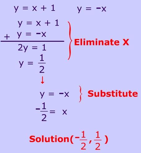 5 Tricks for Solving Algebra Word Problems   takelessons
