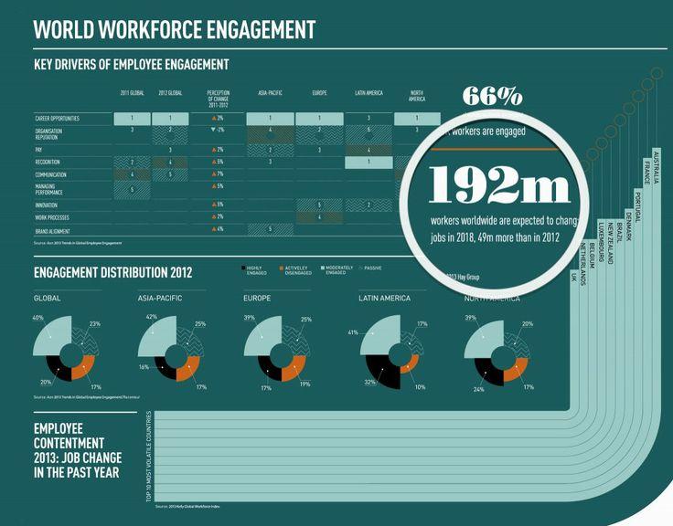 12 Kritische HR-trends waaronder: Nog voor 2018 zijn 192.000.000 werknemers wereldwijd van plan om van baan te veranderen. Behoud i.c.m. betrokkenheid is dan ook één van de Hoog Urgente Kritische HR Trends. Klik op de pin voor de entry met de andere 11 HR Trends. Bron pin: raconteur.net