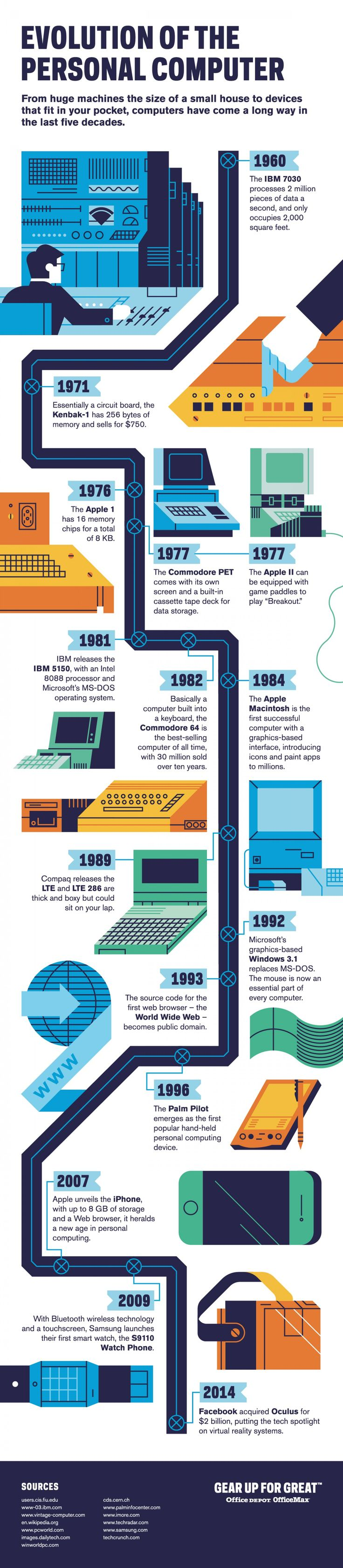 Evolution of the Personal Computer