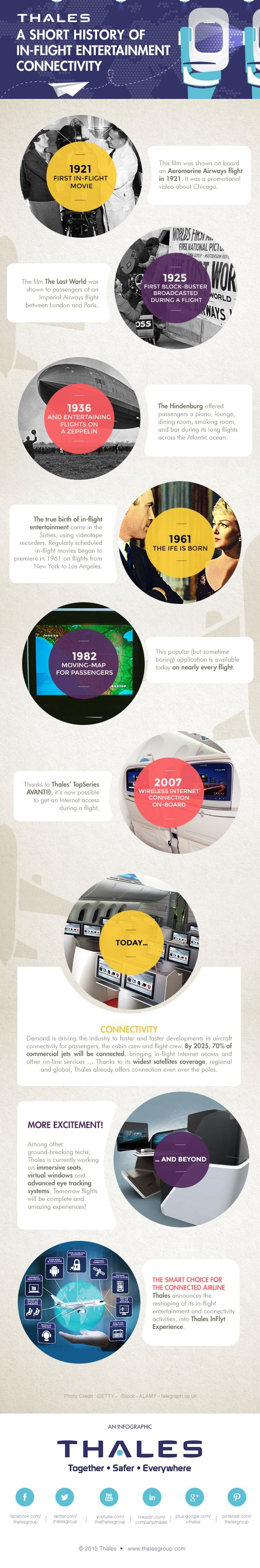 31 best security images on pinterest info graphics infographic a short history of inflight entertainment and connectivity biocorpaavc Gallery