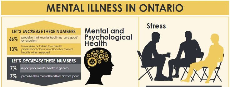 The Ontario Chronic Disease Prevention Alliance has released an infographic looking at data related to mental health and mental illness in Ontario's adult population.