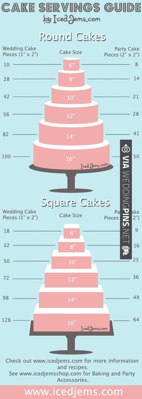 Helpful wedding cake servings guide | VIA #WEDDINGPINS.NET