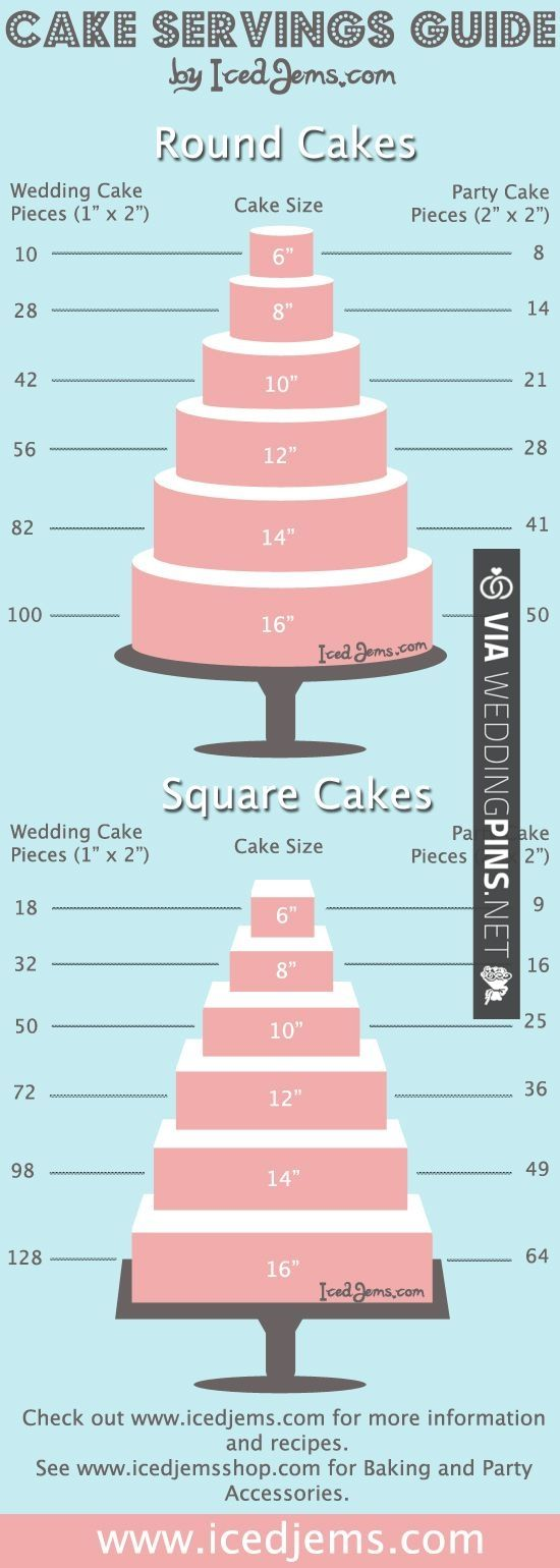 infographic to workout how big or small your #wedding #cake should be to feed all your guests