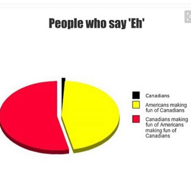 """As a Canadian, I can say this is pretty  true. But I say """"eh"""" all the time so... -Jordan"""