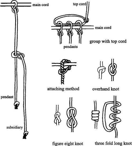 """Repinned by Elizabeth VanBuskirk. In the great Inca kingdom, writing, as we know it, was not developed. Instead a complex method of record keeping--and possibly historic information was stored on devises called quipus which were """"read"""" by specialists, """"Quipu keeers."""" These outstanding Pinterest boards give instruction showing how the Incas made their complicated devises, based on cords and knots."""