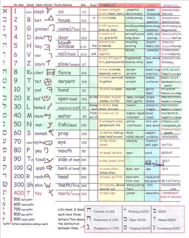 335 best hebrew images on pinterest | learn hebrew, hebrew words