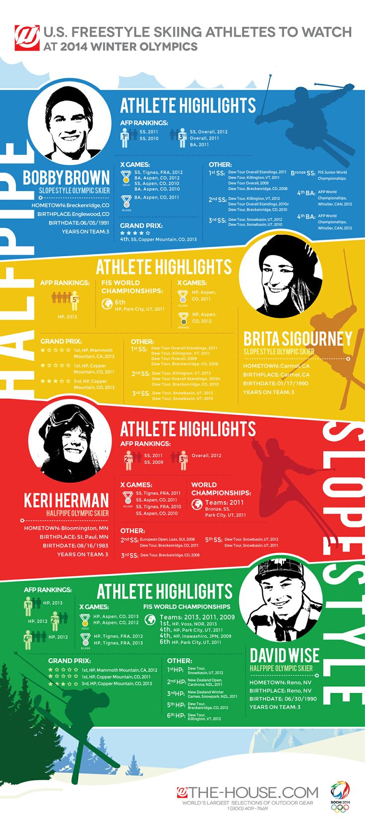 Here's a wonderful infographic of athletes to watch out for during this year's winter olympics.